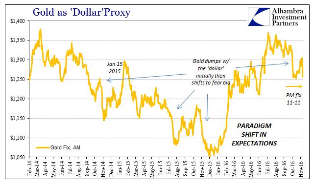 abook-nov-2016-gold-dollars-gold-dumps