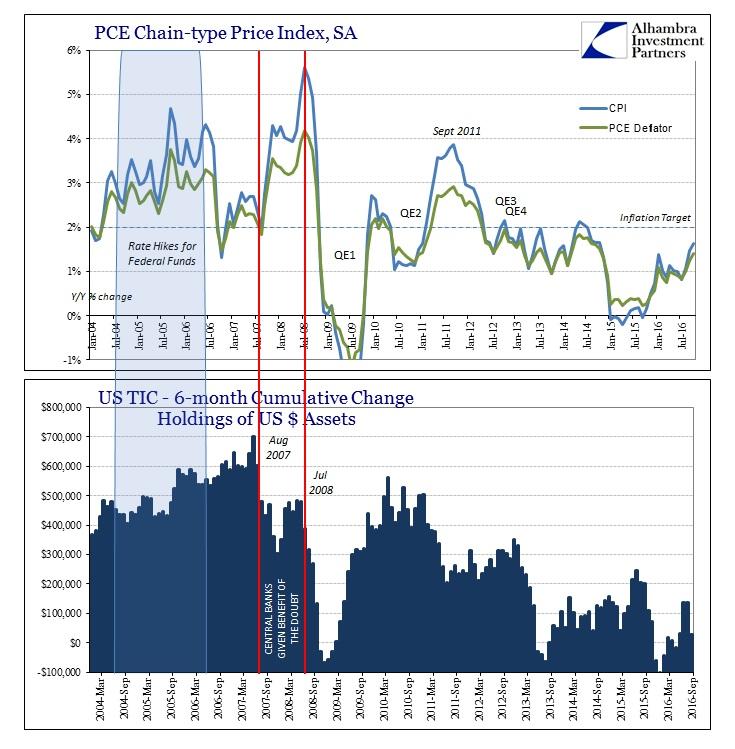 abook-dec-2016-pce-deflator-2yr-eurodollar