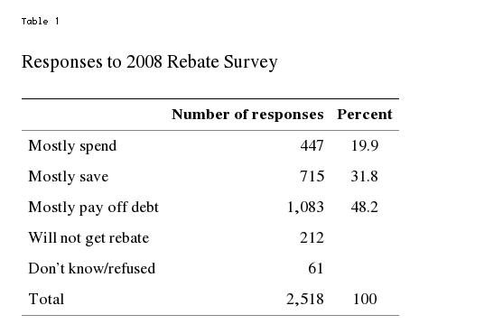 Again However It Simply Offers More Evidence For What Really Goes On Stimulus Is Largely Psychology Even If They Plan Saving Or Paying Off Debt Same