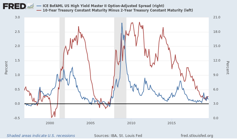 Monthly Macro Monitor: We're Not There Yet – Alhambra Investments